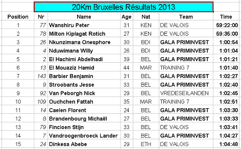 20 km bruxelles Team-resultats-2013