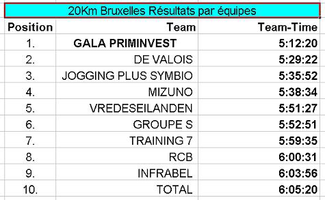 20 km bruxelles Team résultats 2014